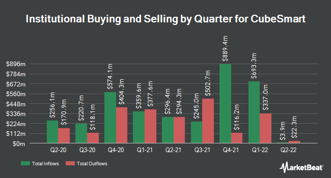 Institutional Ownership by Quarter for CubeSmart (NYSE:CUBE)