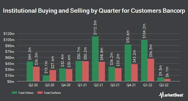 Institutional Ownership by Quarter for Customers Bancorp (NYSE:CUBI)