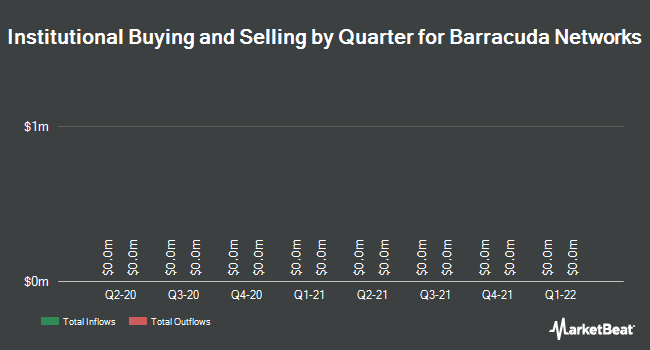 Institutional Ownership by Quarter for Barracuda Networks (NYSE:CUDA)