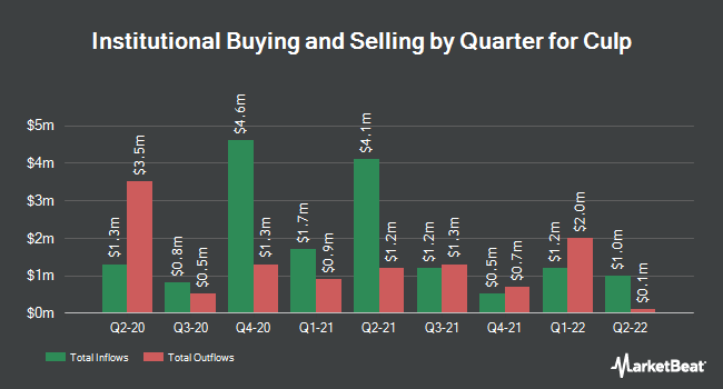 Institutional Ownership by Quarter for Culp (NYSE:CULP)