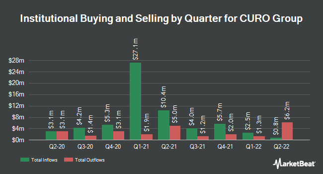 Insider Trading History for CURO Group (NYSE:CURO)