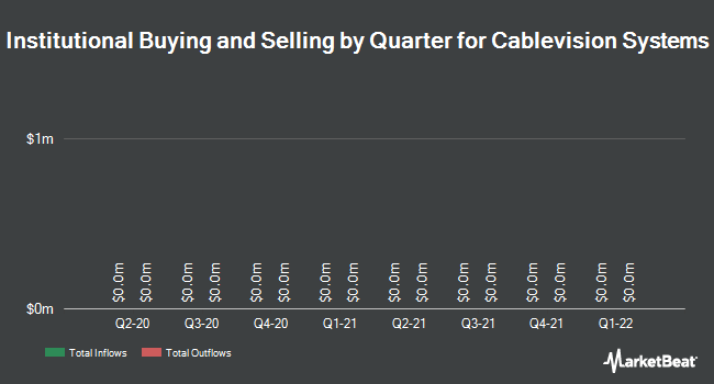 Institutional Ownership by Quarter for Cablevision Systems (NYSE:CVC)