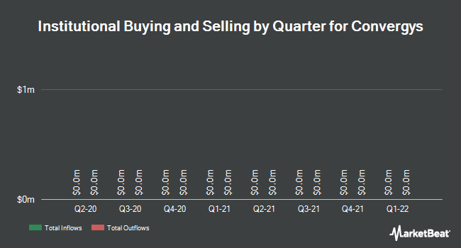Institutional Ownership by Quarter for Convergys Corporation (NYSE:CVG)