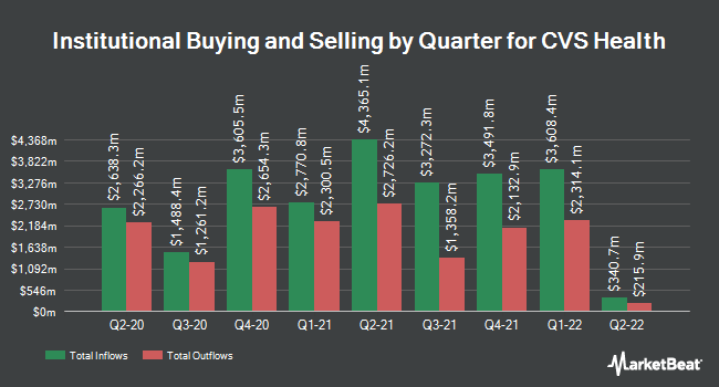 Institutional Ownership by Quarter for CVS Health (NYSE:CVS)