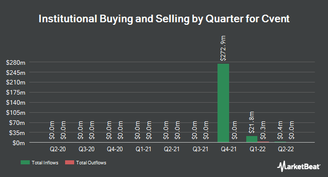 Institutional Ownership by Quarter for Cvent (NYSE:CVT)