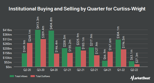 Institutional Ownership by Quarter for Curtiss-Wright Corp. (NYSE:CW)