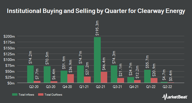 Institutional Ownership by Quarter for Clearway Energy (NYSE:CWEN)