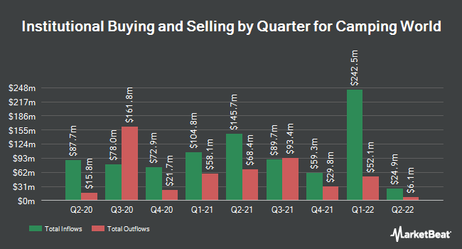 Institutional Ownership by Quarter for Camping World (NYSE:CWH)