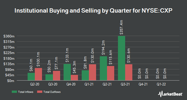 Institutional Ownership by Quarter for Columbia Property Trust (NYSE:CXP)