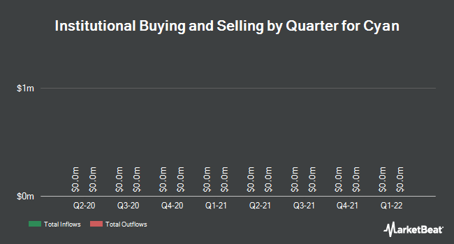 Institutional Ownership by Quarter for Cyan (NYSE:CYNI)