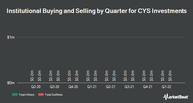 Institutional Ownership by Quarter for CYS Investments (NYSE:CYS)