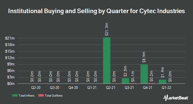 Institutional Ownership by Quarter for Cytec Industries (NYSE:CYT)