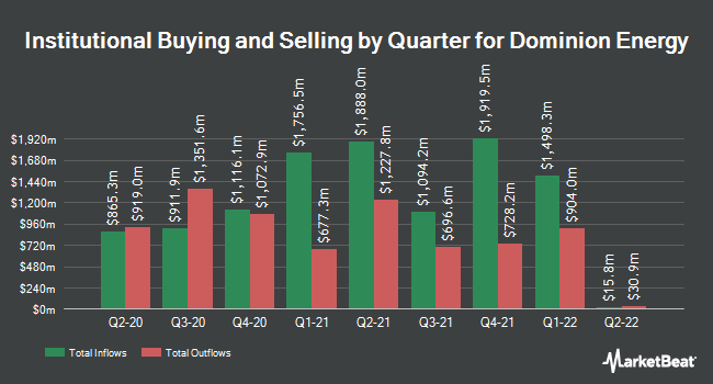 Institutional Ownership by Quarter for Dominion Resources (NYSE:D)