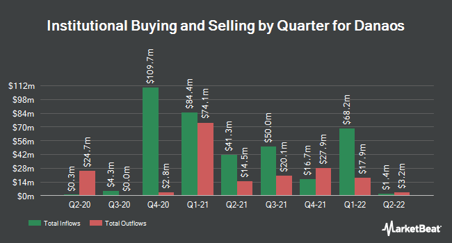 Institutional Ownership by Quarter for Danaos Corporation (NYSE:DAC)