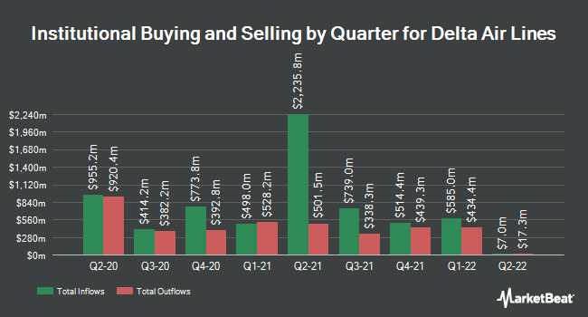 Institutional Ownership by Quarter for Delta Air Lines (NYSE:DAL)