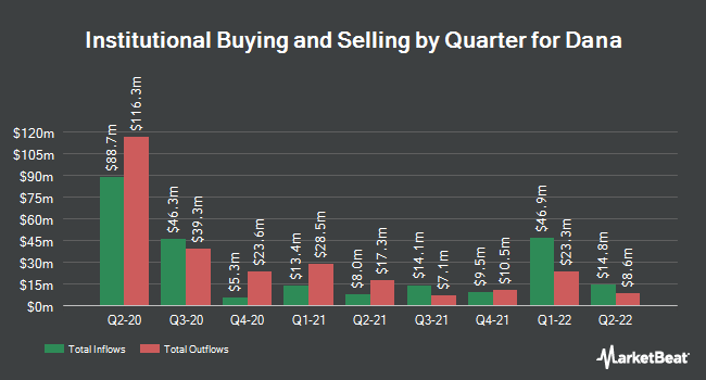 Institutional Ownership by Quarter for Dana (NYSE:DAN)