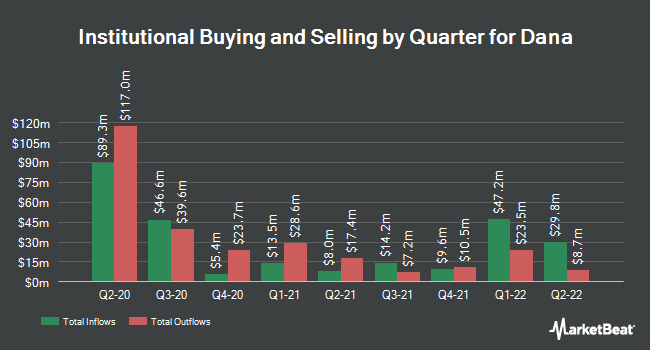 Institutional Ownership by Quarter for Dana Incorporated (NYSE:DAN)