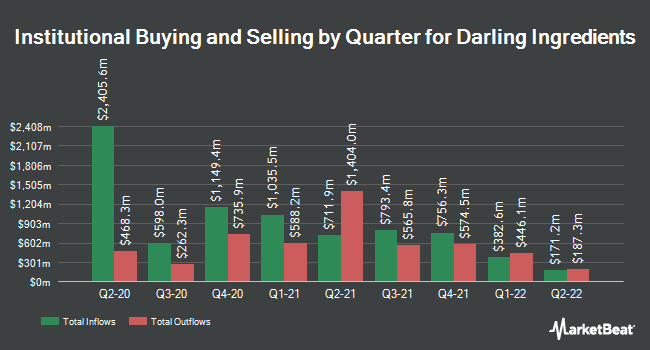 Institutional Ownership by Quarter for Darling Ingredients (NYSE:DAR)