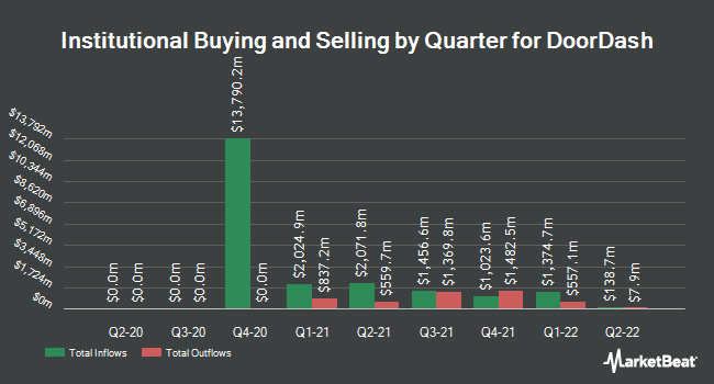 Institutional Ownership by Quarter for DoorDash (NYSE:DASH)