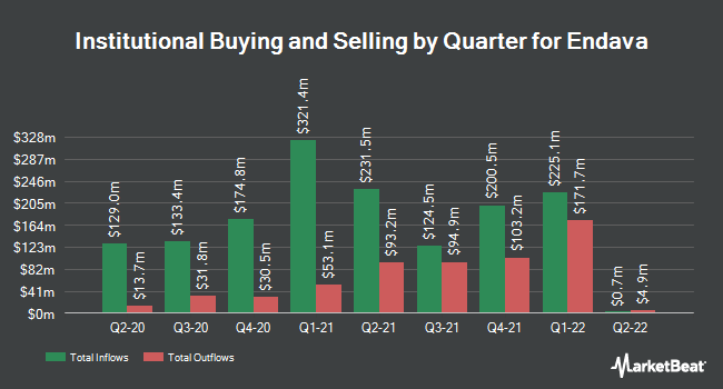 Institutional Ownership by Quarter for Endava (NYSE:DAVA)