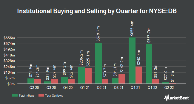 Institutional Ownership by Quarter for Deutsche Bank AG (NYSE:DB)
