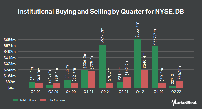 Institutional Ownership by Quarter for Deutsche Bank (NYSE:DB)