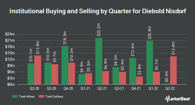Institutional Ownership by Quarter for Diebold, Incorporated (NYSE:DBD)