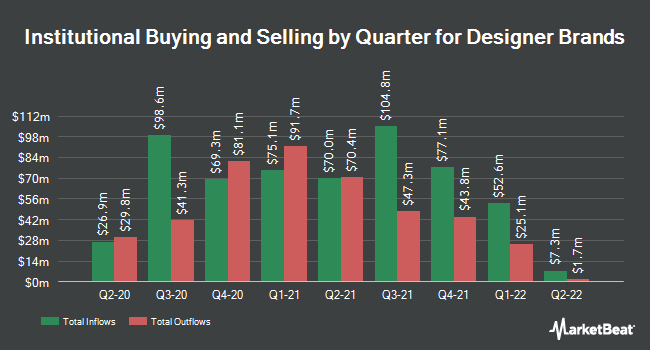 Institutional Ownership by Quarter for Designer Brands (NYSE:DBI)