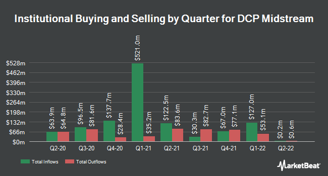 Institutional Ownership by Quarter for DCP Midstream Partners, LP (NYSE:DCP)