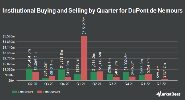 Institutional Ownership by Quarter for E I Du Pont De Nemours And Co (NYSE:DD)