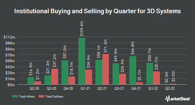 Institutional Ownership by Quarter for 3D Systems Corporation (NYSE:DDD)