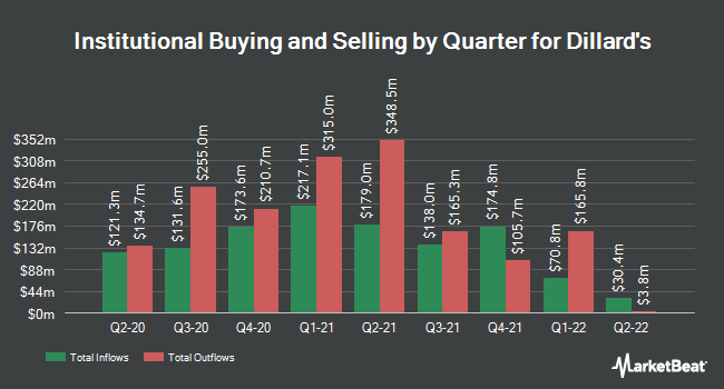 Institutional Ownership by Quarter for Dillard`s (NYSE:DDS)