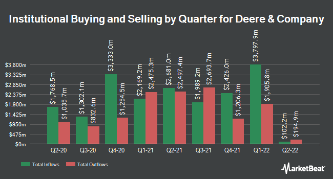 Institutional Ownership by Quarter for Deere & Company (NYSE:DE)