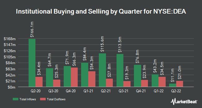 Institutional Ownership by Quarter for Easterly Government Properties (NYSE:DEA)