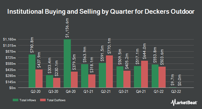 Institutional Ownership by Quarter for Deckers Outdoor (NYSE:DECK)