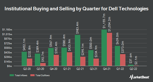 Institutional Ownership by Quarter for Dell Technologies (NYSE:DELL)