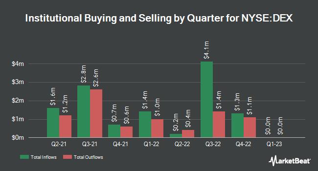 Institutional Ownership by Quarter for DE ENHANCED GLB/COM (NYSE:DEX)