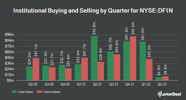 Institutional Ownership by Quarter for Donnelley Financial Solutions (NYSE:DFIN)