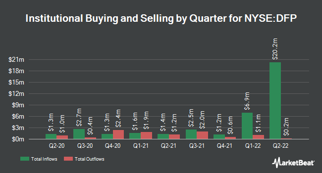 Institutional Ownership by Quarter for Flaherty & Crumrine Dynmc Prf&Inm Fd (NYSE:DFP)