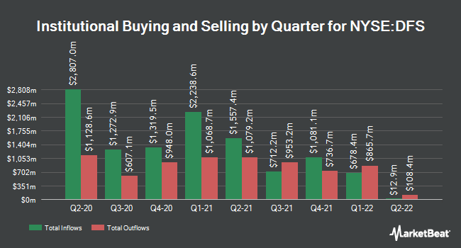 Institutional Ownership by Quarter for Discover Financial Services (NYSE:DFS)