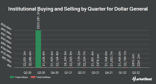 Institutional Ownership by Quarter for Dollar General Corporation (NYSE:DG)