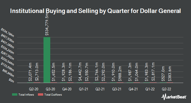 Institutional Ownership by Quarter for Dollar General (NYSE:DG)