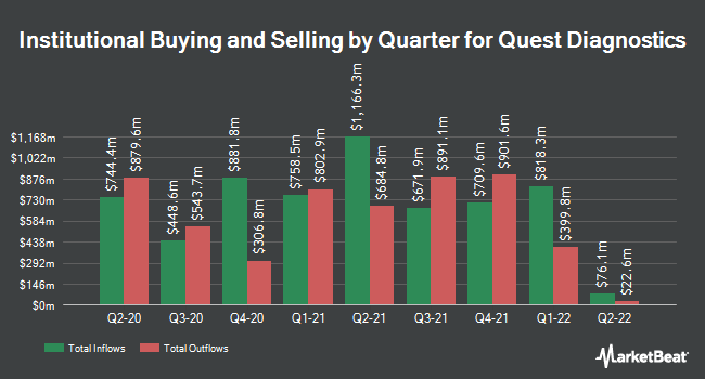 Institutional Ownership by Quarter for Quest Diagnostics (NYSE:DGX)