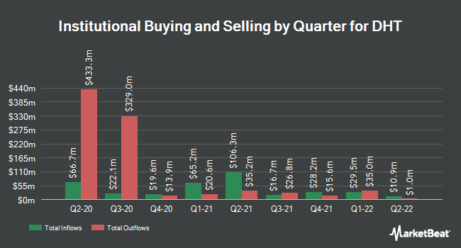 Institutional Ownership by Quarter for DHT (NYSE:DHT)