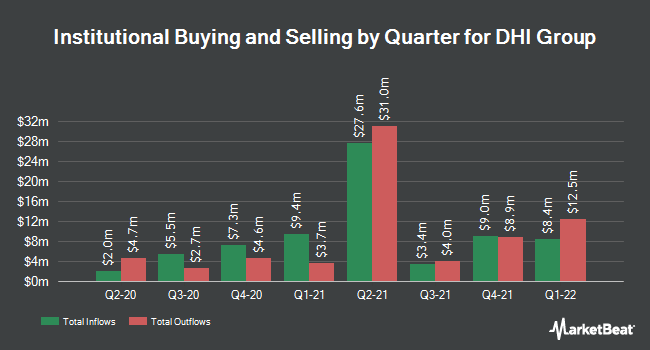 Institutional Ownership by Quarter for DHI Group (NYSE:DHX)
