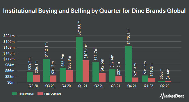 Institutional Ownership by Quarter for DineEquity (NYSE:DIN)