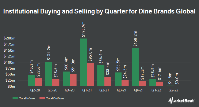 Institutional Ownership by Quarter for Dine Brands Global (NYSE:DIN)