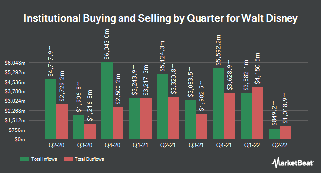 Institutional Ownership by Quarter for Walt Disney Company (The) (NYSE:DIS)
