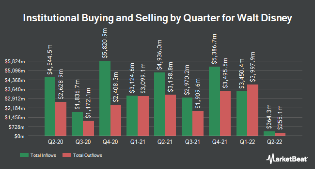 Institutional Ownership by Quarter for Walt Disney (NYSE:DIS)