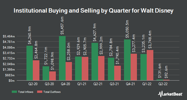 Institutional Ownership by Quarter for The Walt Disney (NYSE:DIS)